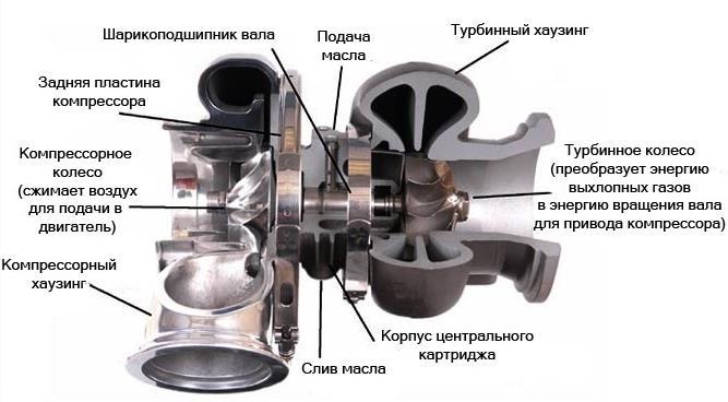 Строение турбокомпрессора Fiat Doblo